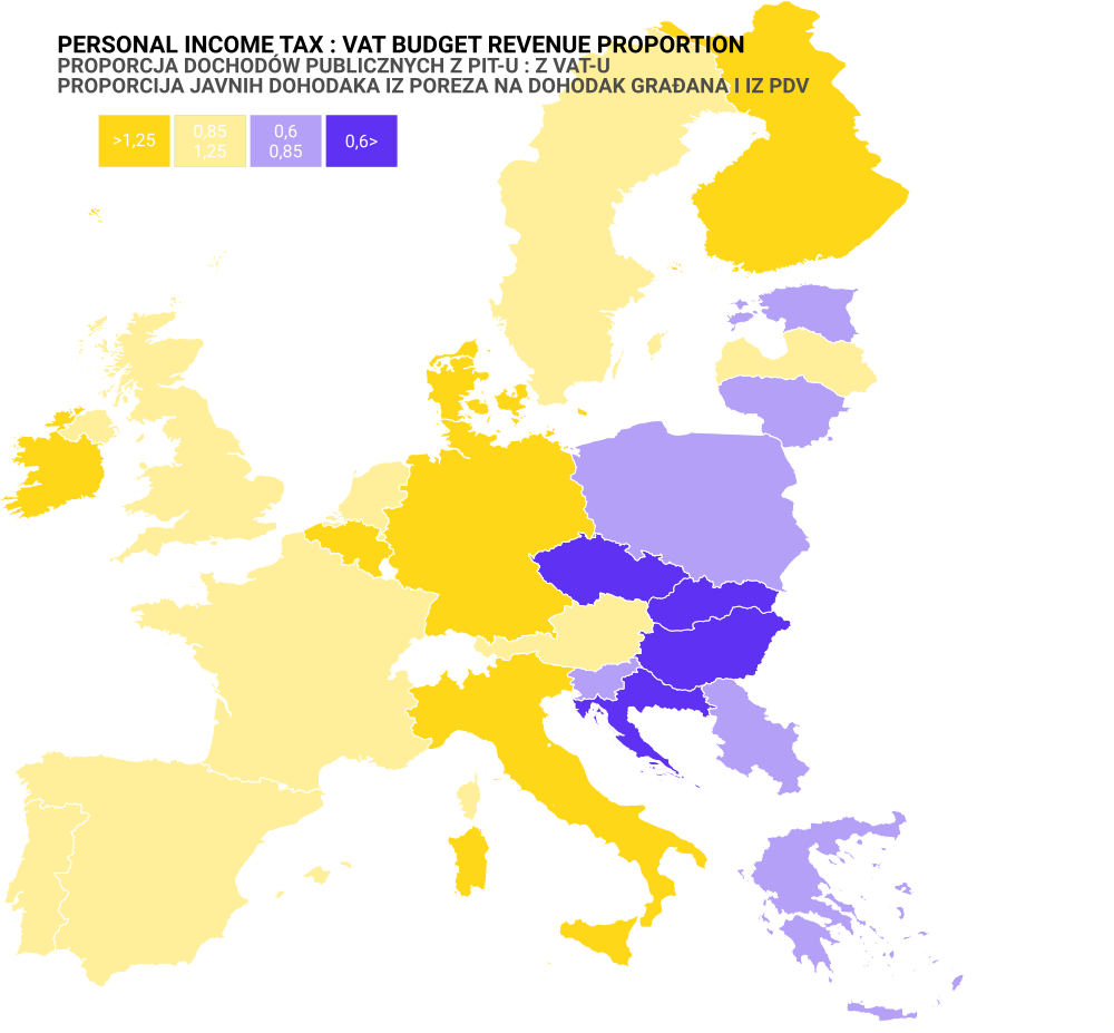 PIT : VAT revenue proportion